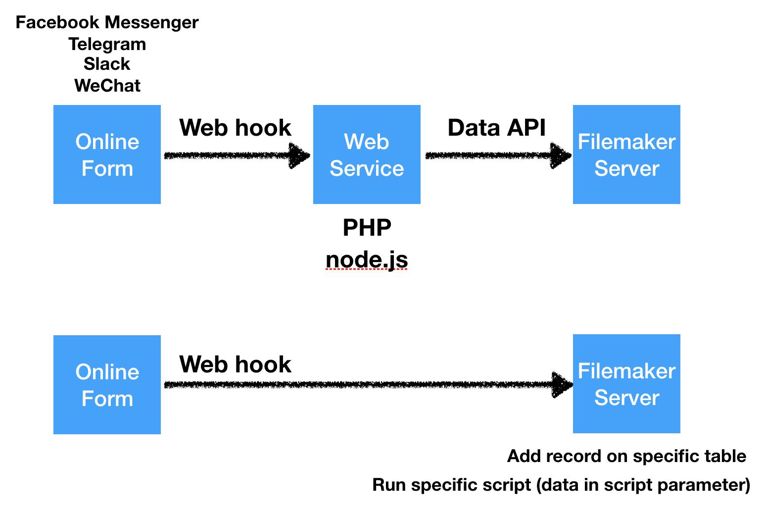 Webhook — FileMaker Community